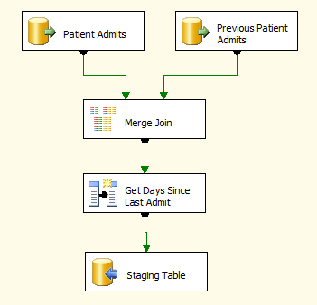 Getting Previous Row in SSIS Data Flow | MikeDavisSQL